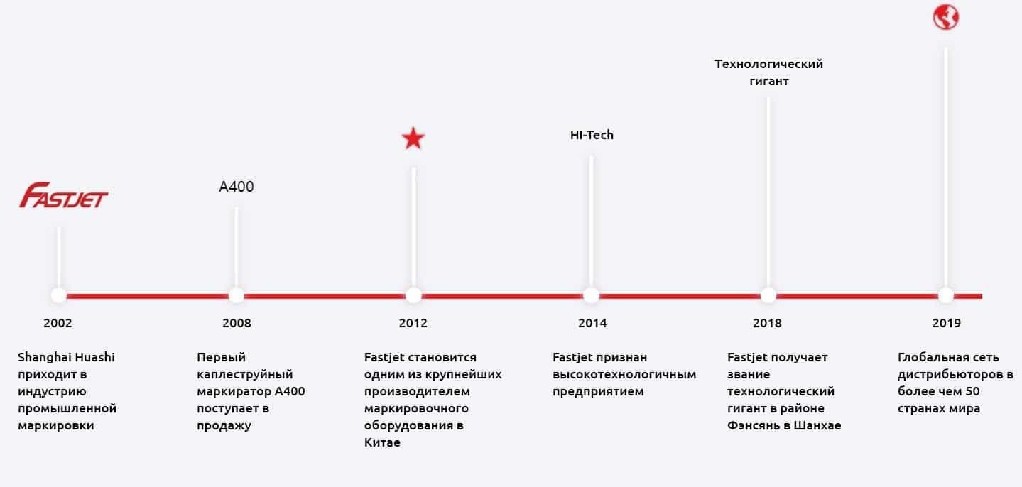 Fastjet Украина о нас