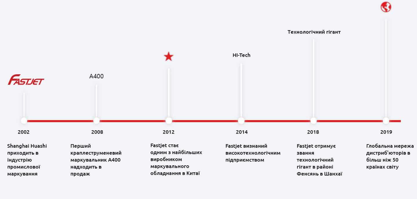 Історія компанія Shanghai Fastjet Electronic Equipment Co.,Ltd.